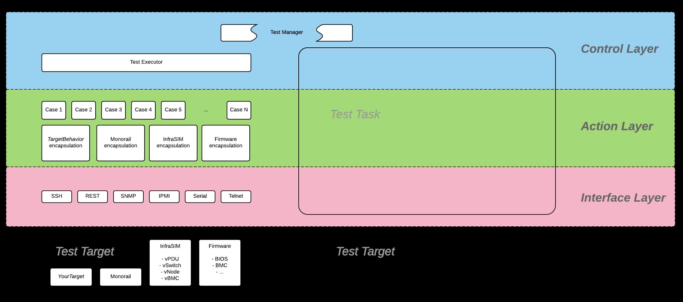 7  User Guide — InfraSIM 1 0 documentation
