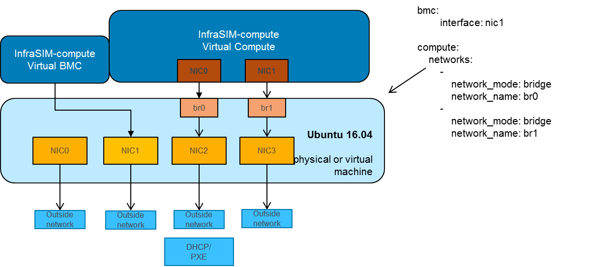 4  Getting started — InfraSIM 2 0 documentation