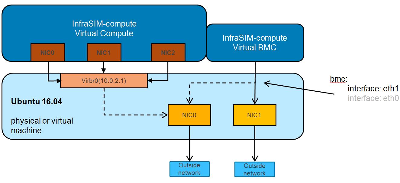 5  Configuration — InfraSIM 2 0 documentation